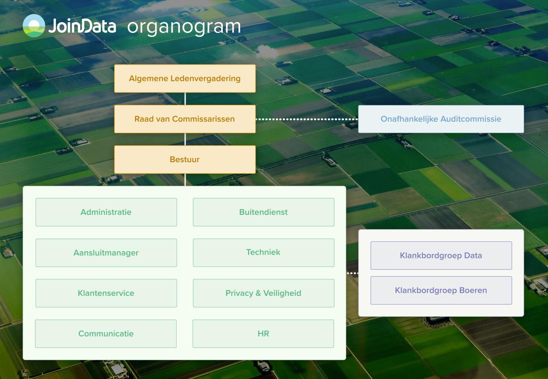 JoinData Organogram